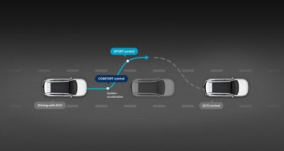 Graphic showing the all-new Hyundai SANTA FE Plug-in Hybrid's behaviour in Smart mode.